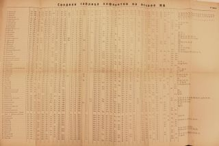 Alfavit Oktiabria: itogi vvedeniia novogo alfavita sredi narodov RSFSR [The alphabet of October: the results of introducing a new alphabet among the peoples of the RSFSR]. With a large folding chart showing the various special characters.